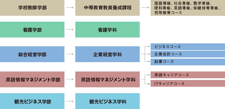 秀明大学の学部・学科・コースの概要図です。